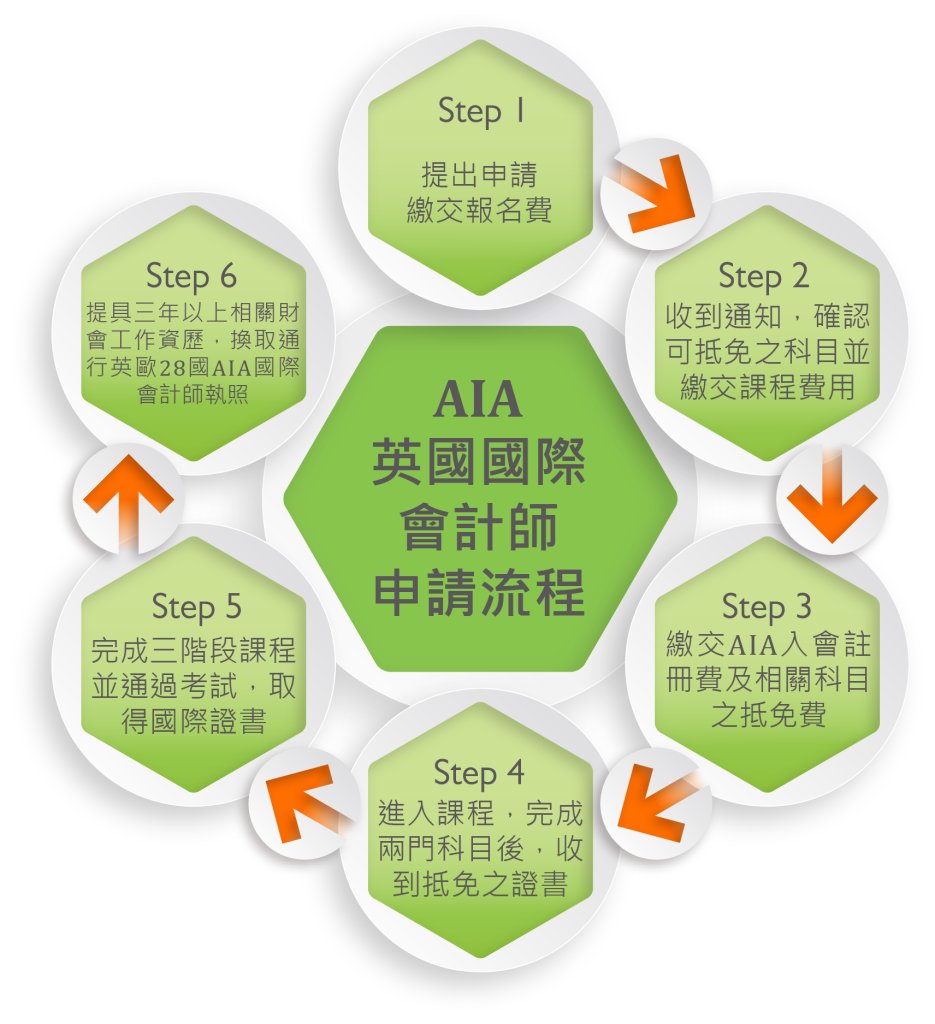 AIA一般生申請流程