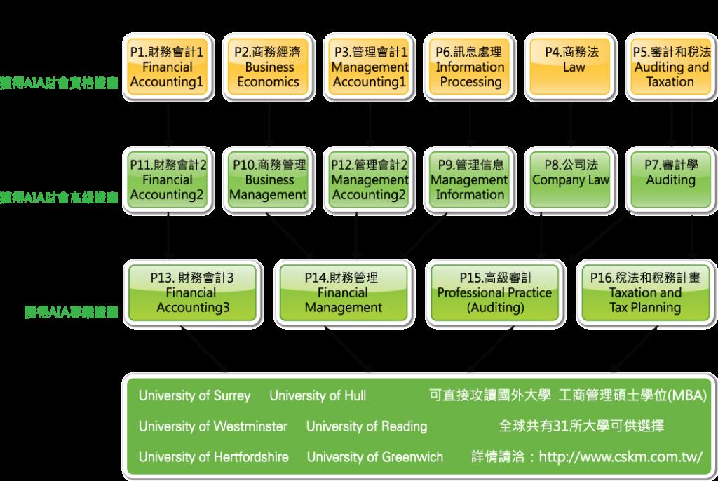 AIA英國國際會計師公會 課程結構